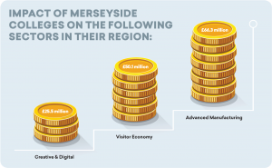 Case Study: Merseyside Colleges Association – Building Better Connections With the Local Enterprise Partnership