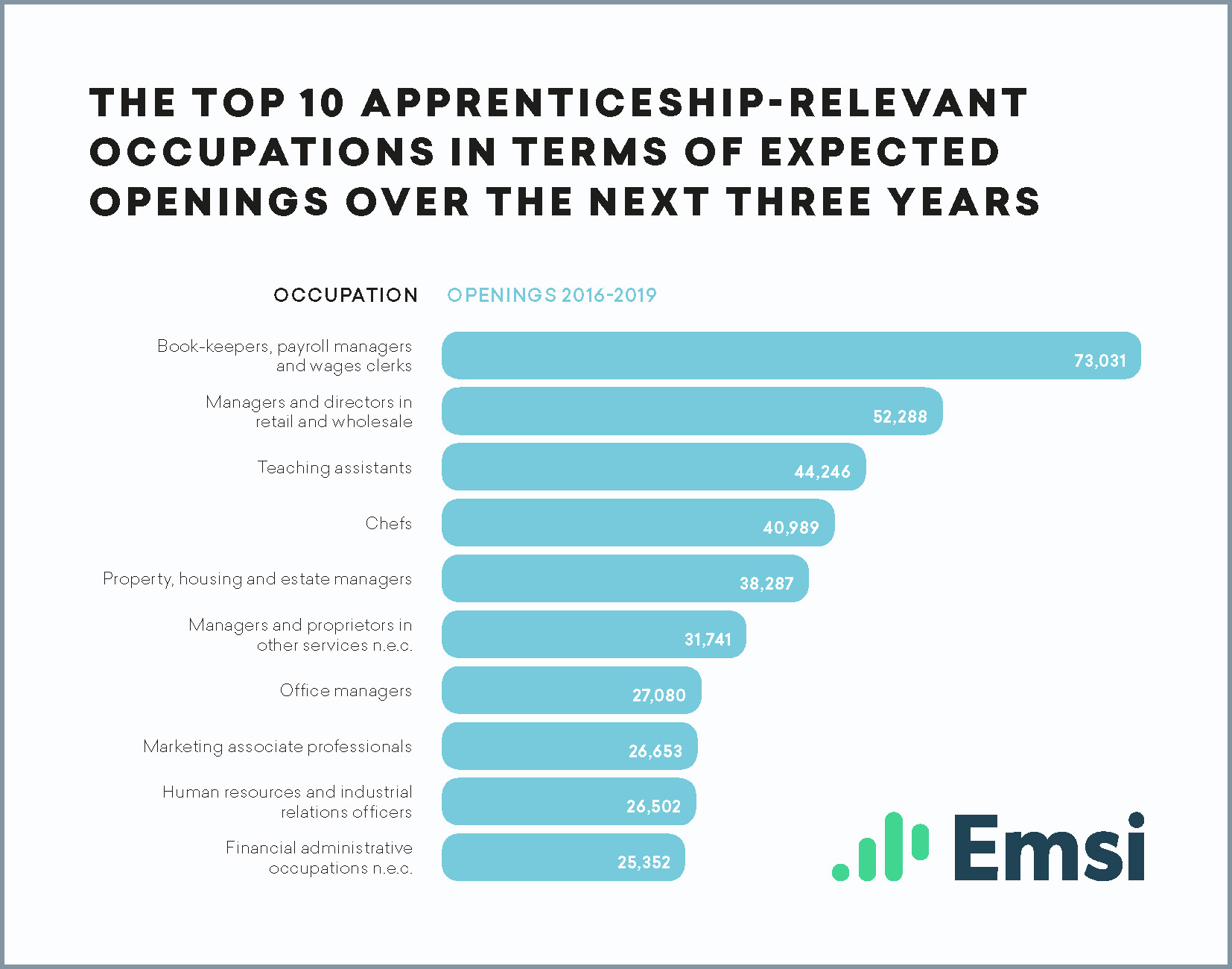 The Top 10 Apprenticeship-Relevant Occupations in Terms of Expected Openings Over the Next Three Years