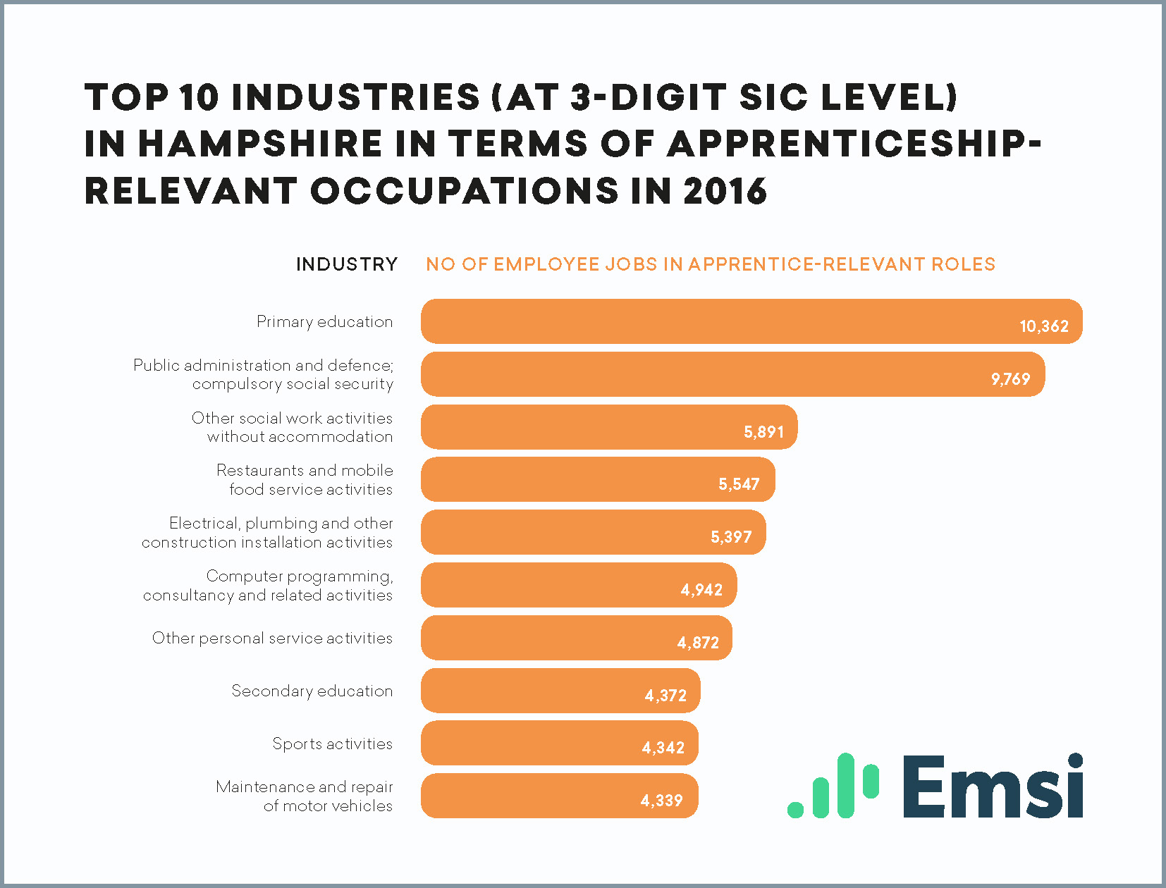 Top 10 industries in Hampshire in terms of apprenticeship-relevant occupations