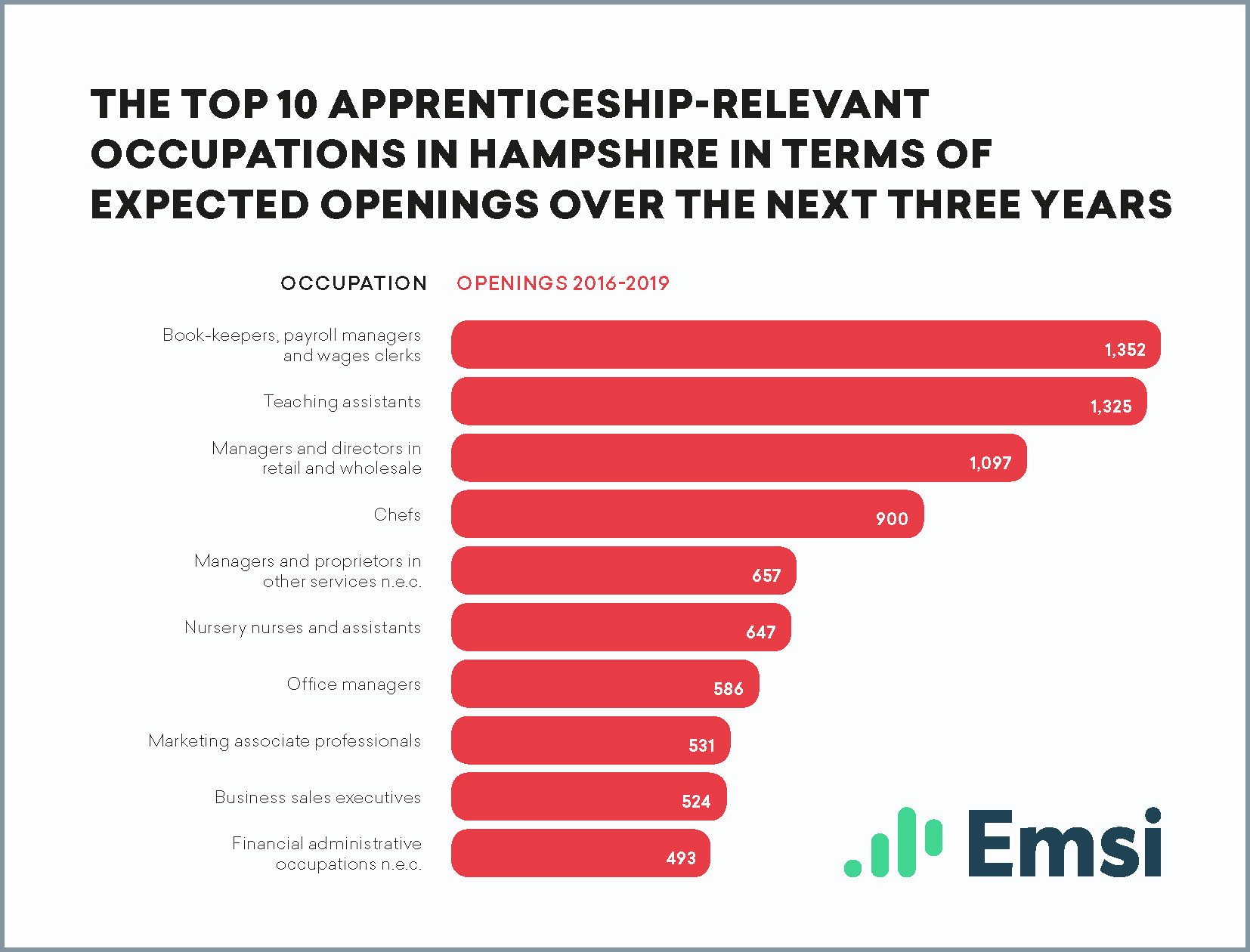 Top 10 apprenticeship-relevant occupations in Hampshire in terms of expected openings over the next three years