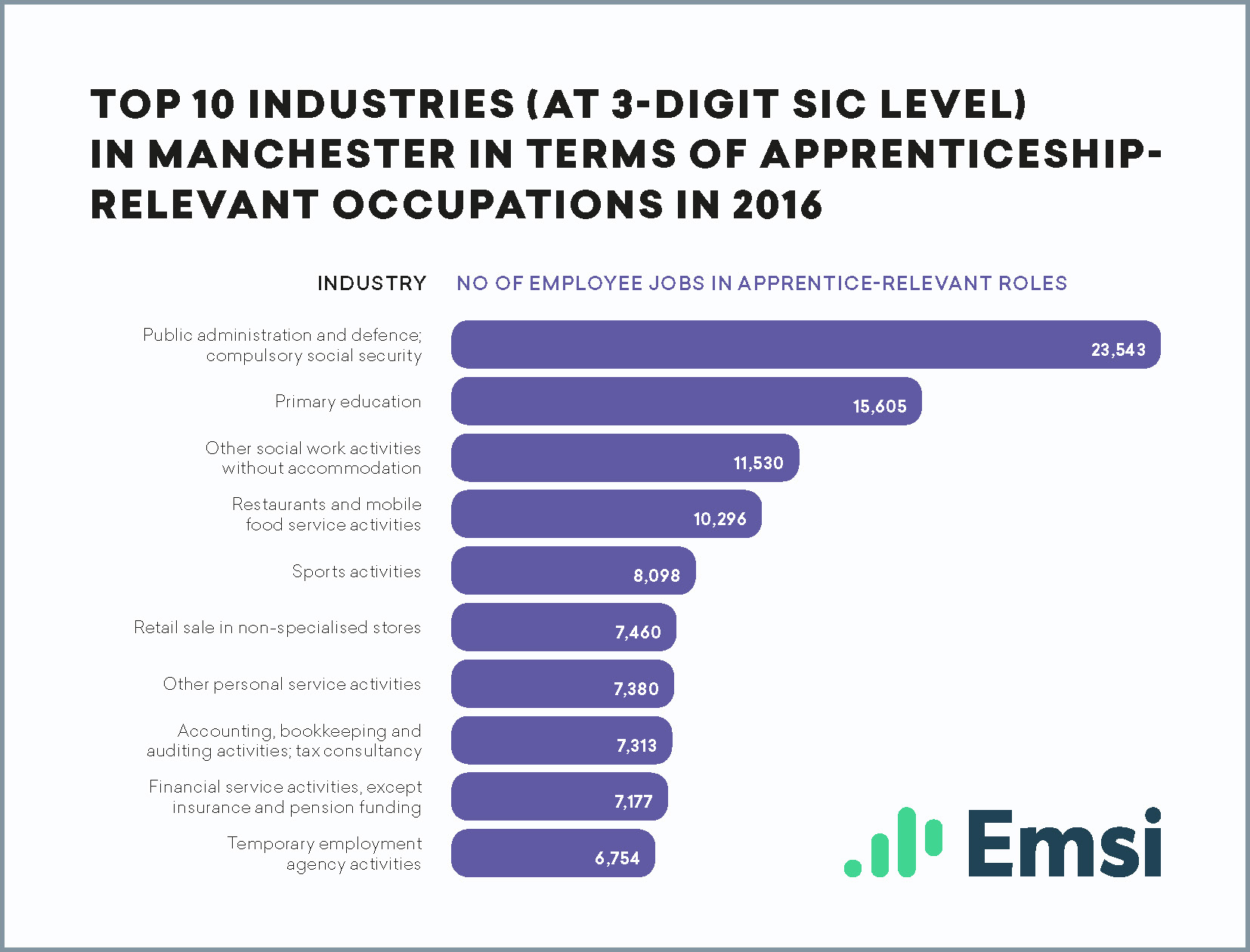 Top 10 industries in Manchester in terms of apprenticeship-relevant occupations