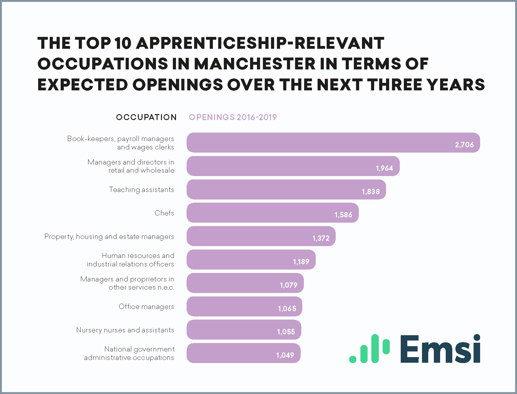 Top 10 apprenticeship-relevant occupations in Manchester in terms of expected openings over the next three years