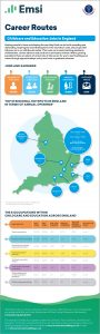 Infographics for National Apprenticeship Week: Childcare & Education