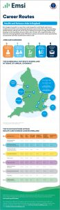 Infographics for National Apprenticeship Week: Health & Science