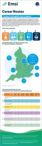 Infographics for National Apprenticeship Week: Transport & Logistics