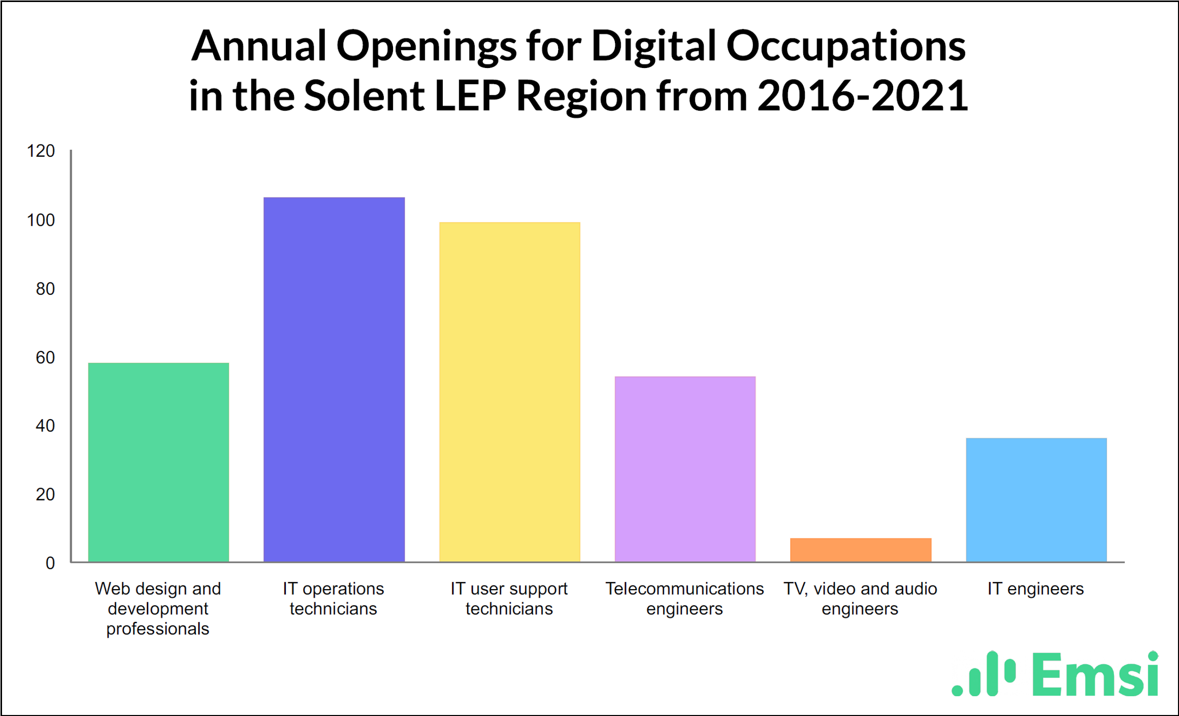 Digital occupations