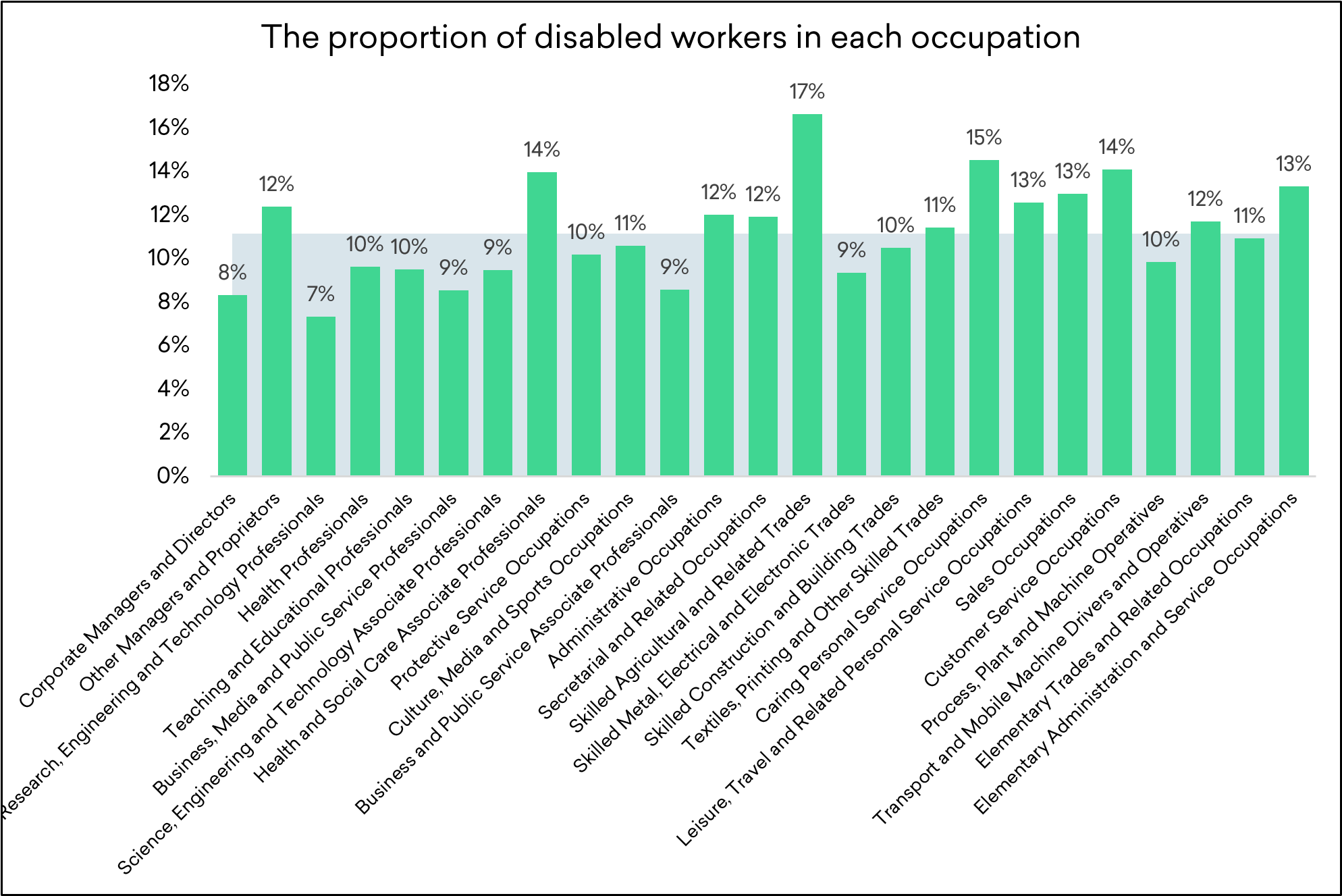 The proportion of disabled workers in each occupation