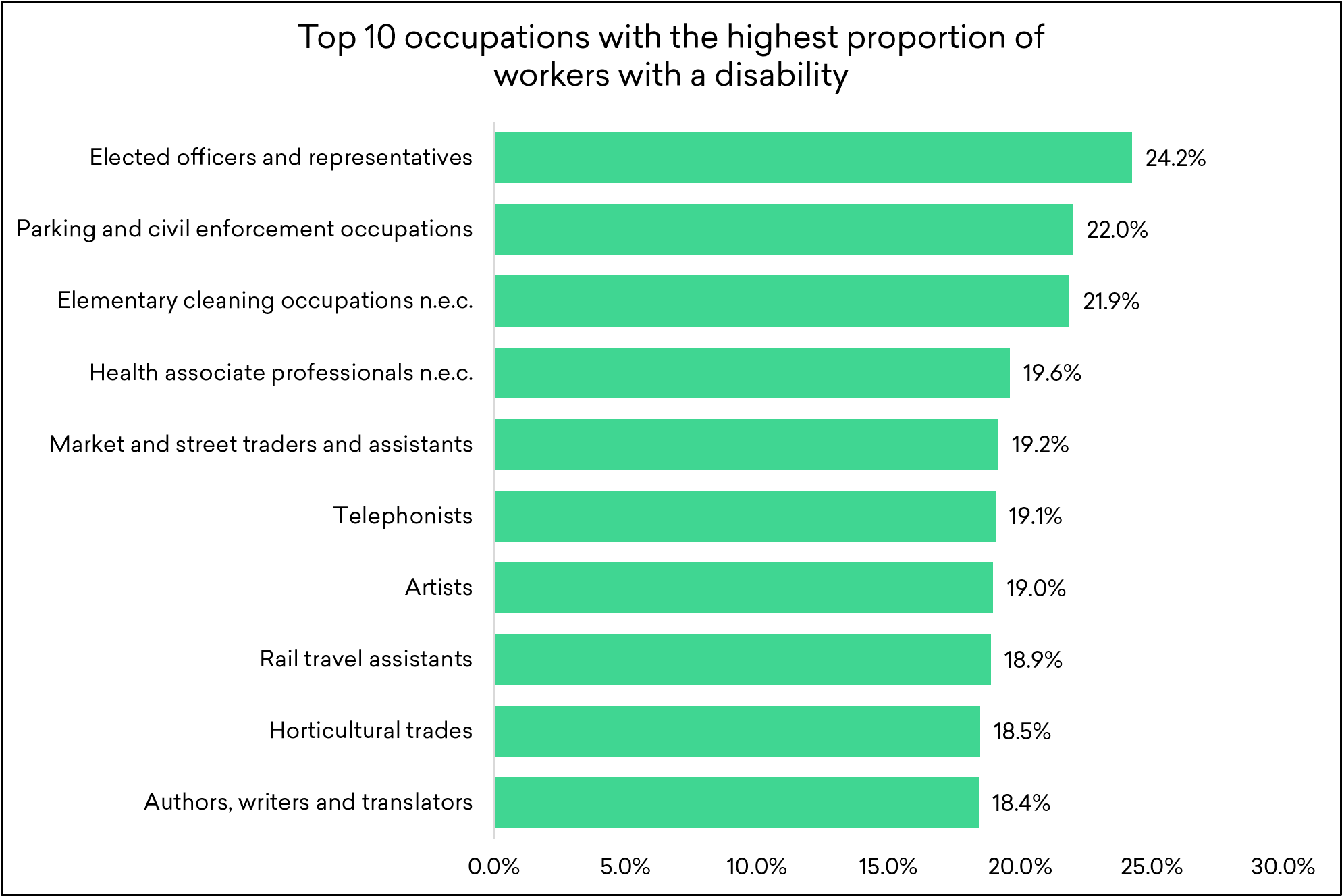 Top 10 occupations with the highest proportion of workers with a disability