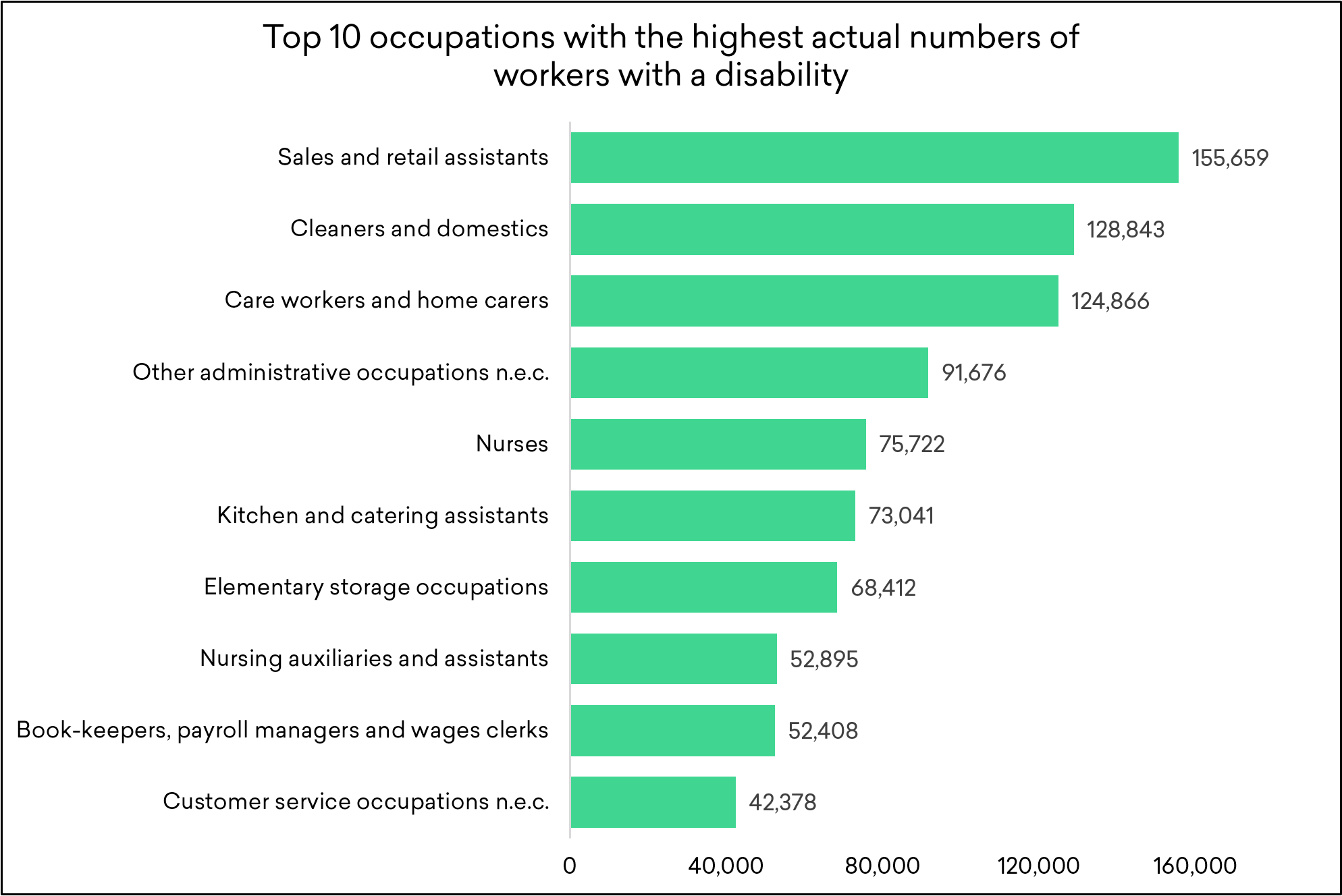 Top 10 occupations with the highest actual number of workers with a disability