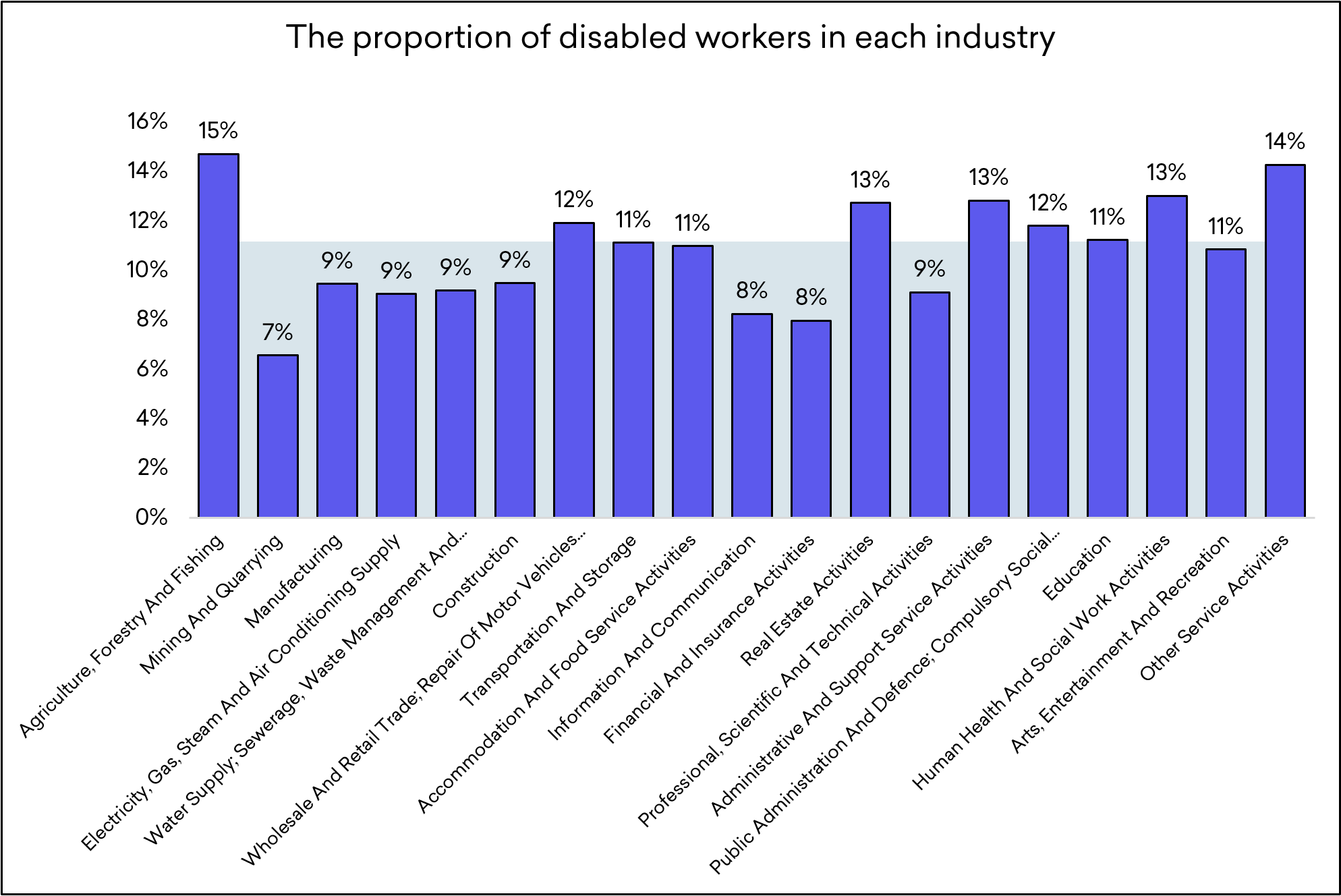The proportion of disabled workers in each industry