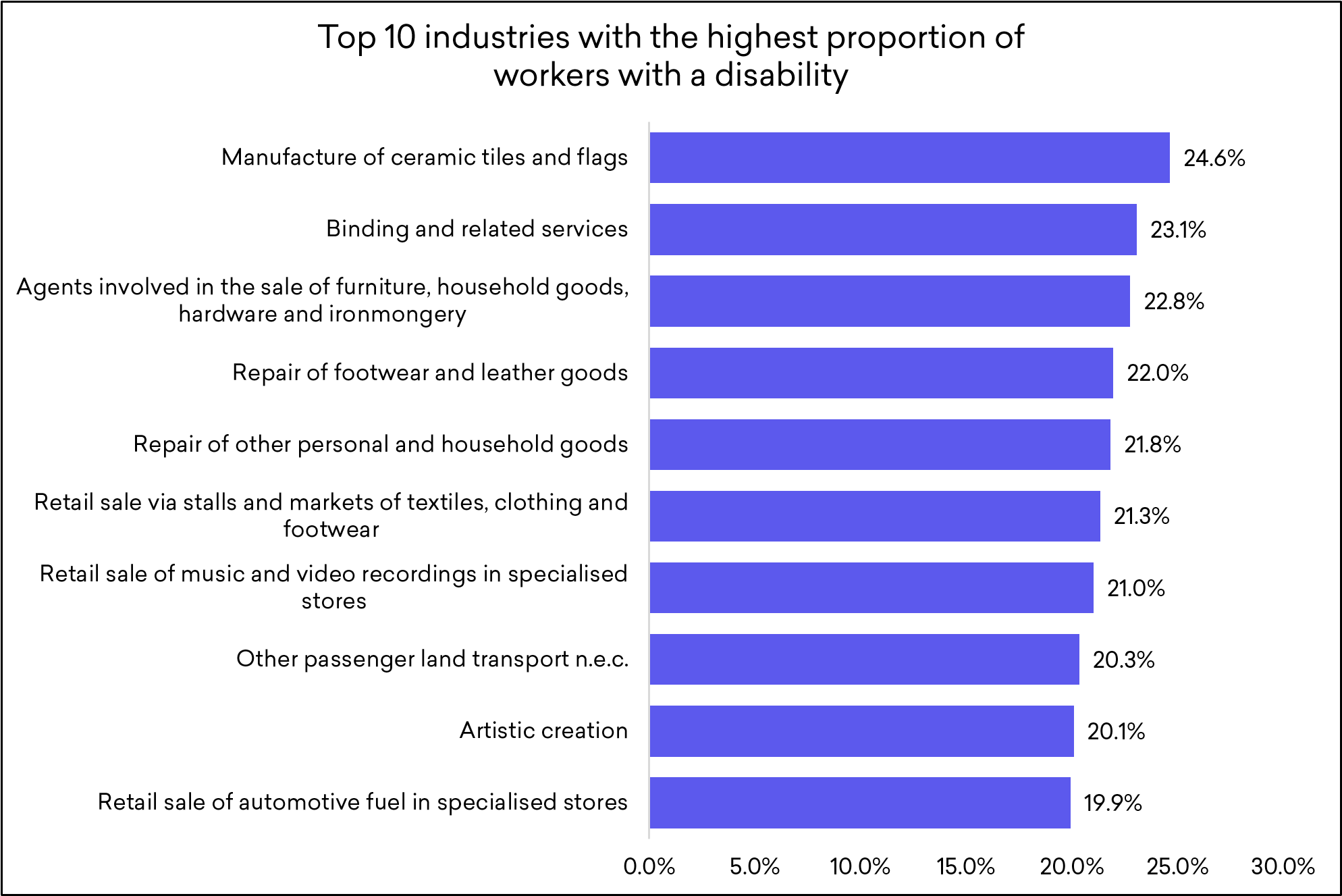 Top 10 industries with the highest proportion of workers with a disability