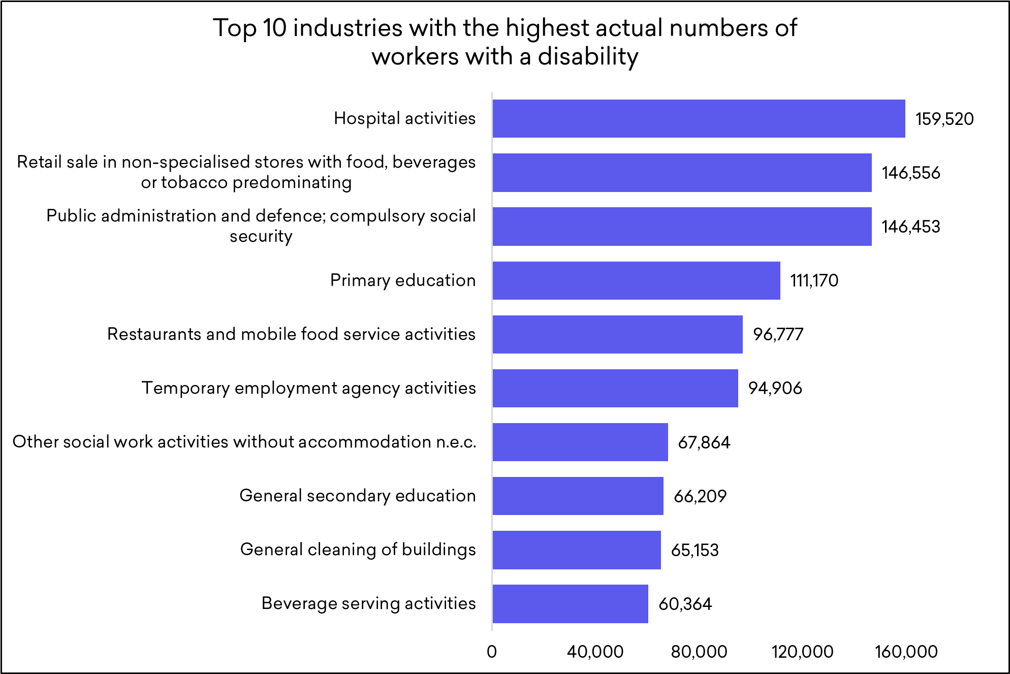 Top 10 industries with the highest actual numbers of workers with a disability