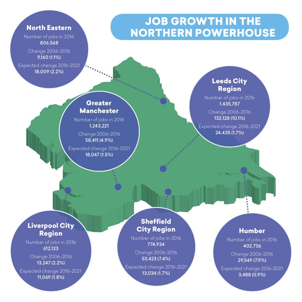 Job Growth in Northern Powerhouse