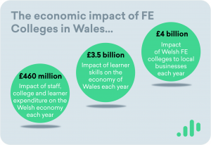 Case Study: The Economic Impact of the Welsh Further Education Sector