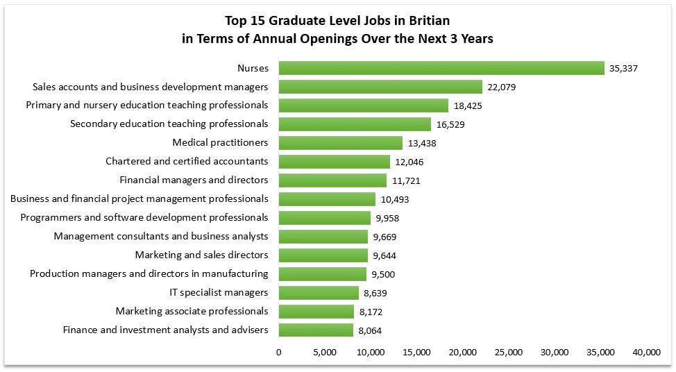 Annual Graduate Openings for Britain