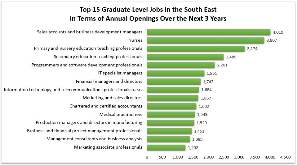 Annual Graduate Openings for the South East