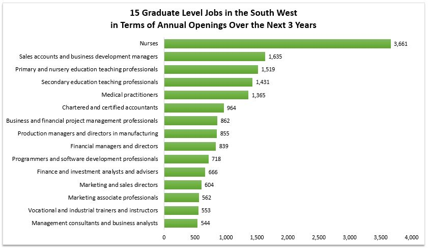 Annual Graduate Openings for the South West