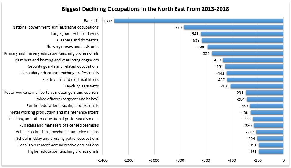 Biggest Declining Jobs in the North East 2013-2018