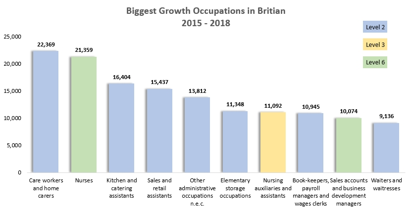 Biggest Growth Occupations