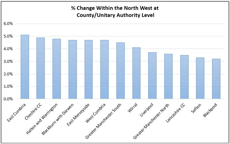 Change in North West