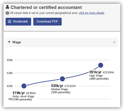 Chartered or Certified Accountant Wages