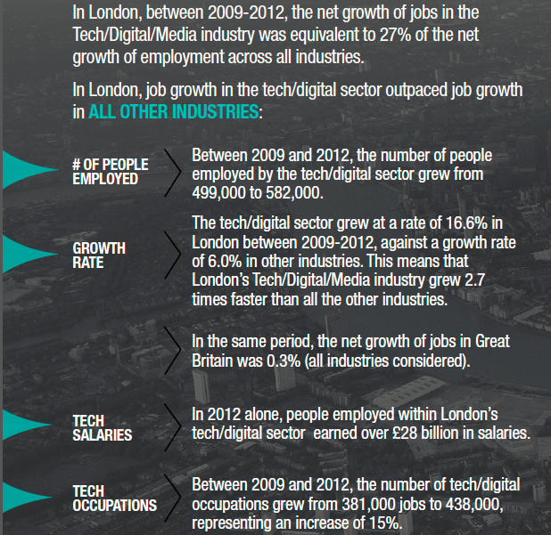Figures from Tech City Report