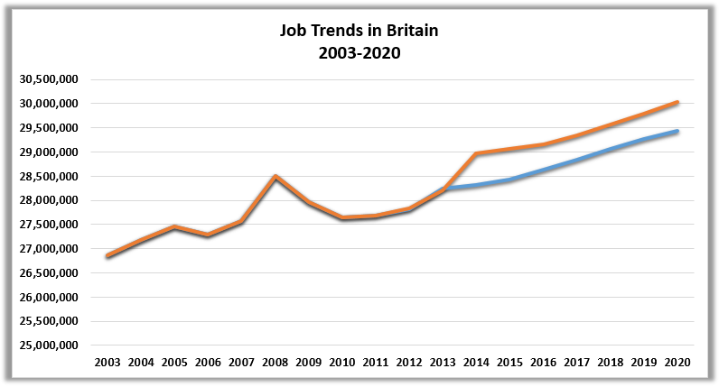 Job Trends in Britian 2003-2020