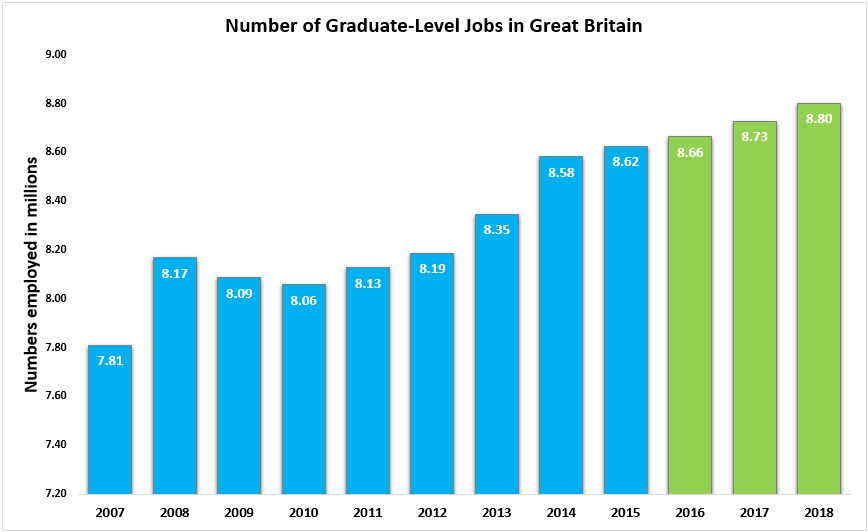 Number of Graduate Level Jobs in Great Britain