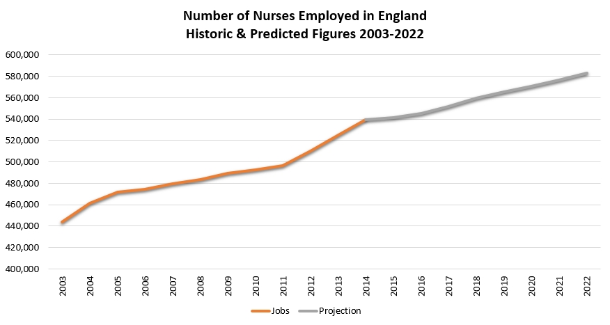Nurses in England
