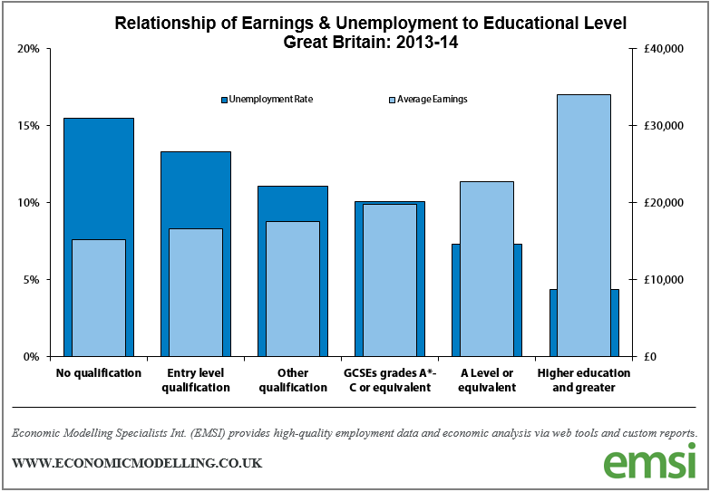 Relationship of Earnings & Unemployment to Educational Level