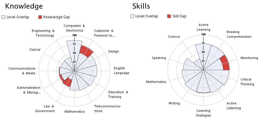 ... Except That IT Workers Have Slightly More Knowledge Of Customer U0026  Personal Service And Law U0026 Government. Notice That Many Of The Skills  Overlap, ...  Computer Software Skills