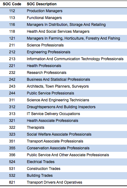 research paper occupations