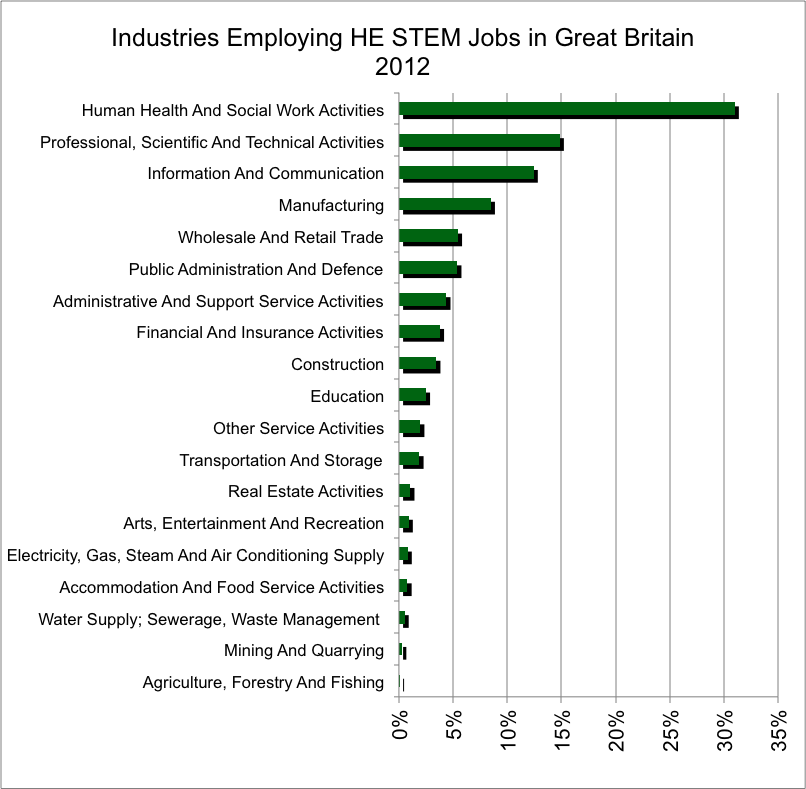 STEM And Higher Education