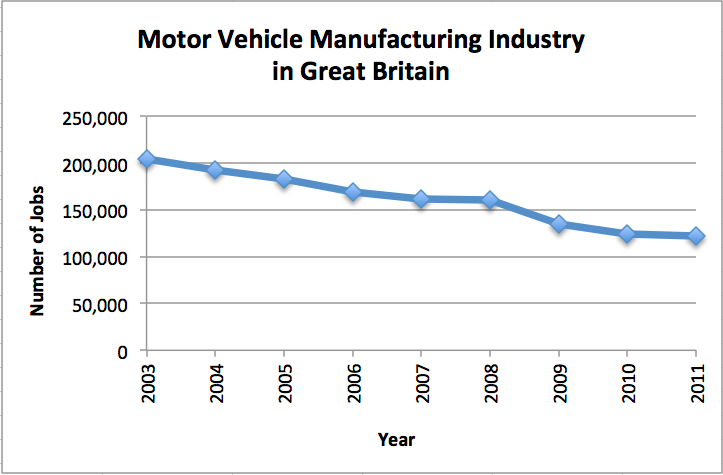The Impact Of Car Manufacturing Employment Emsi